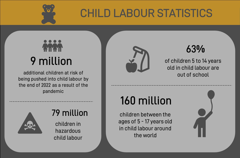 child labour statistics 3